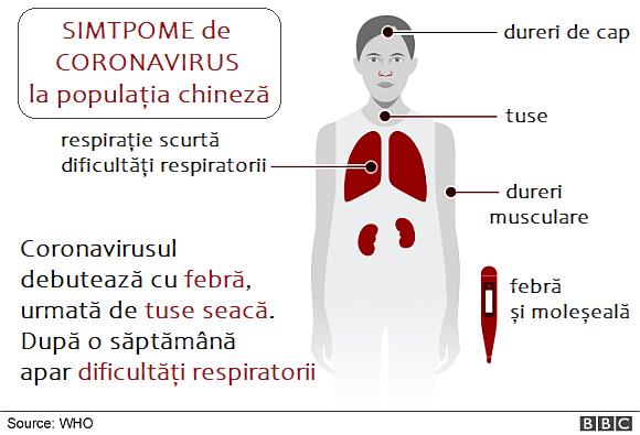 Simptome coronavirus