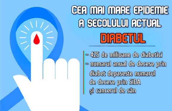 Diabetul - cea mai mare epidemie a secolului actual