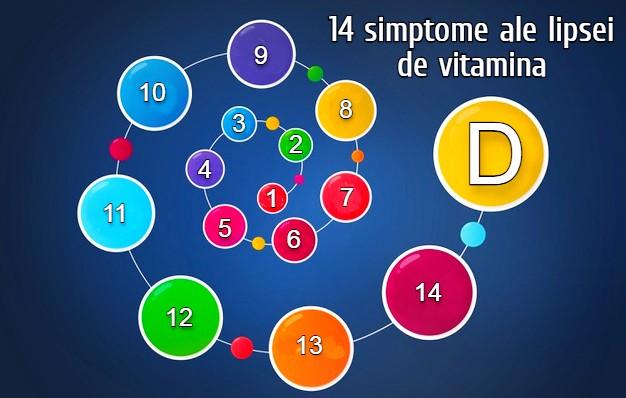 14 simptome ale lipsei de vitamina D