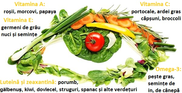 hrană pentru vedere)